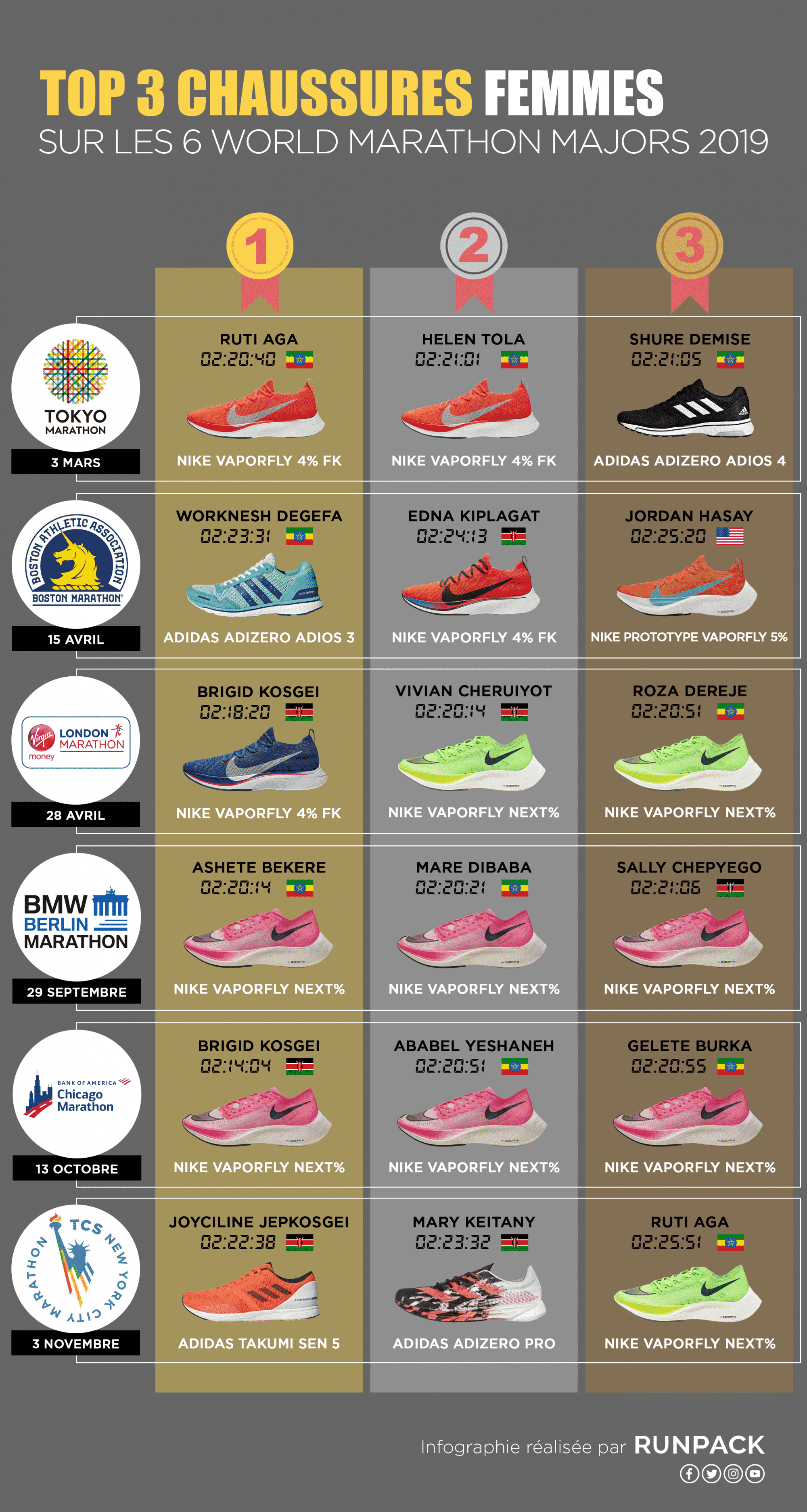 Infographie_Top3_Chaussures_Marathons_Femmes_Runpack