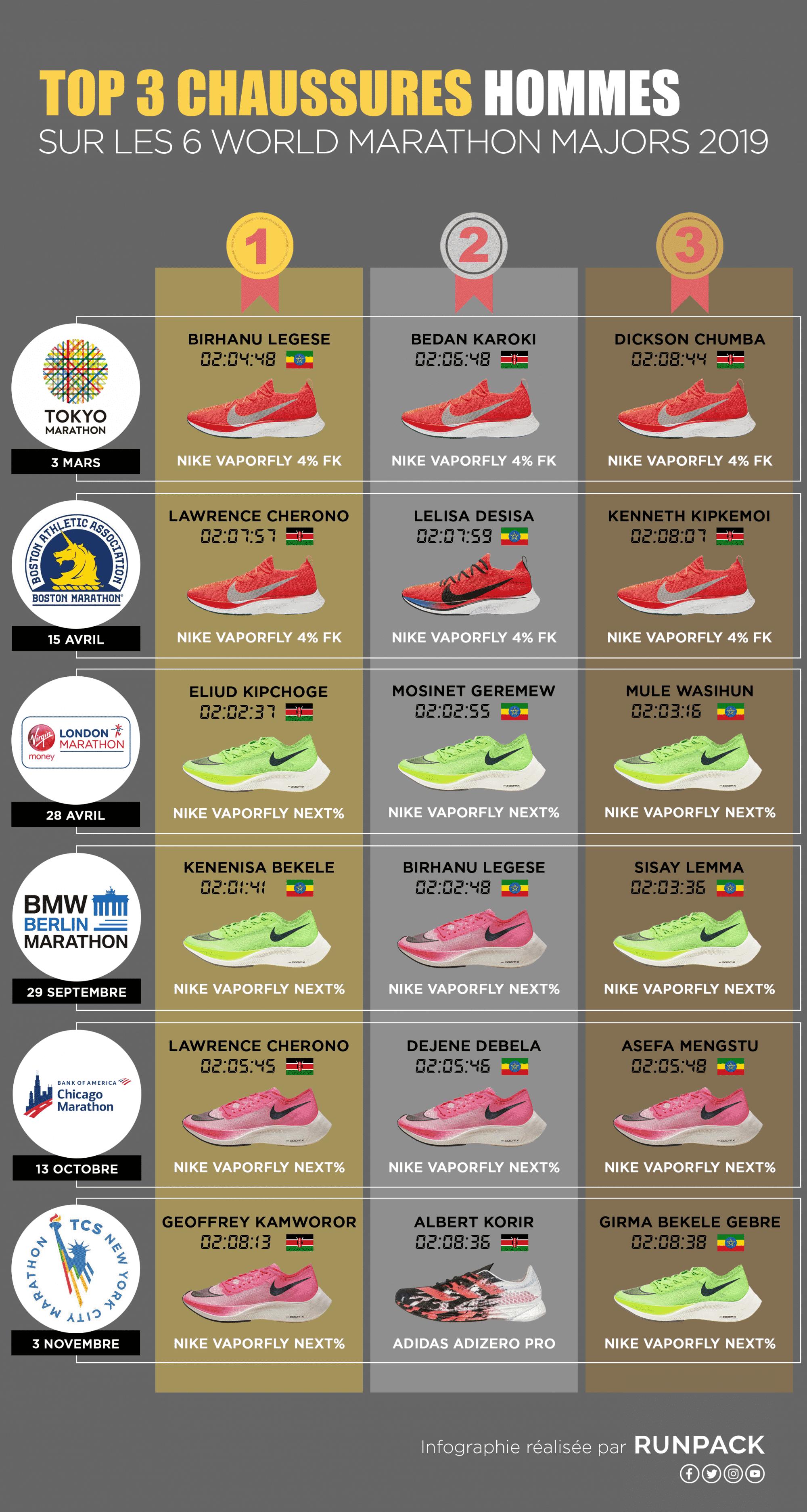 Infographie_Top3_Chaussures_Marathons_Hommes_Runpack