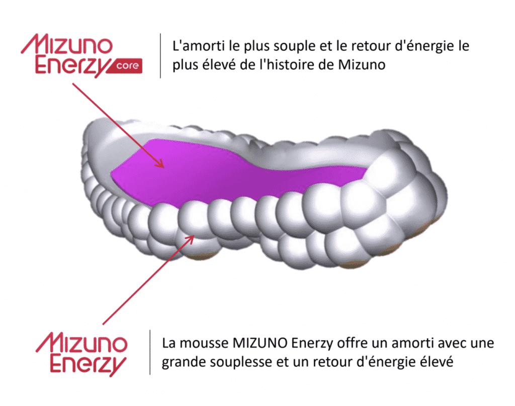 MIZUNO Enerzy, la nouvelle technologie au rebond maximal de