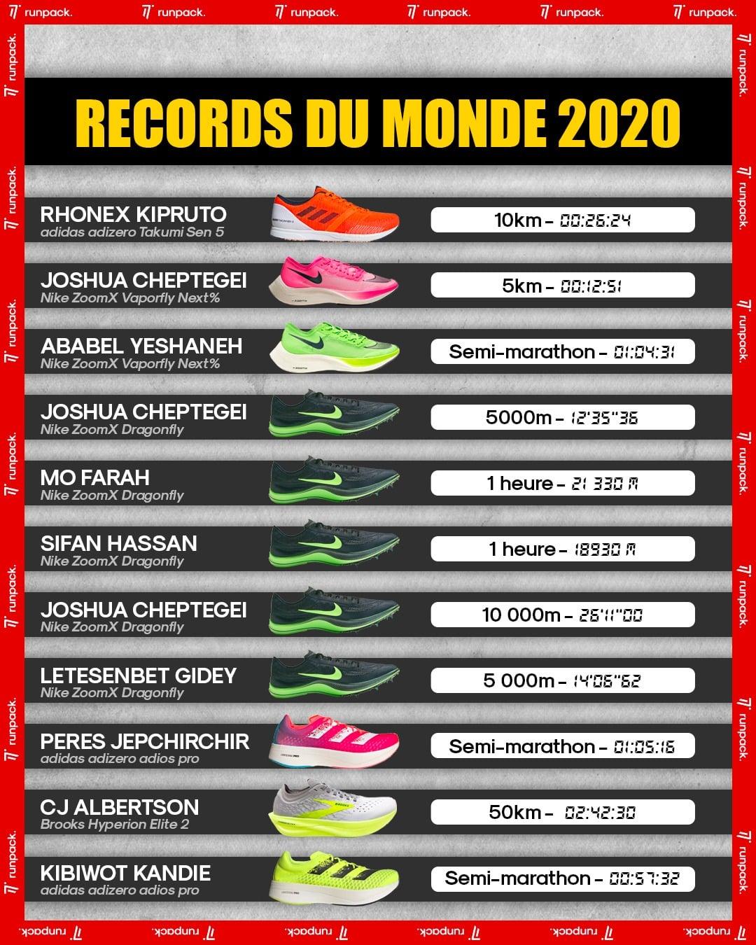 infographie-chaussures-des-records-2020-running-runpack