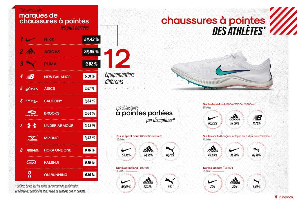 Infographie_championnats_europe_torun_équipementiers_2