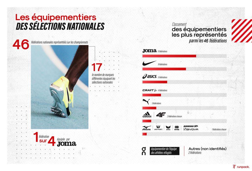 Infographie_championnats_europe_torun_équipementiers_3