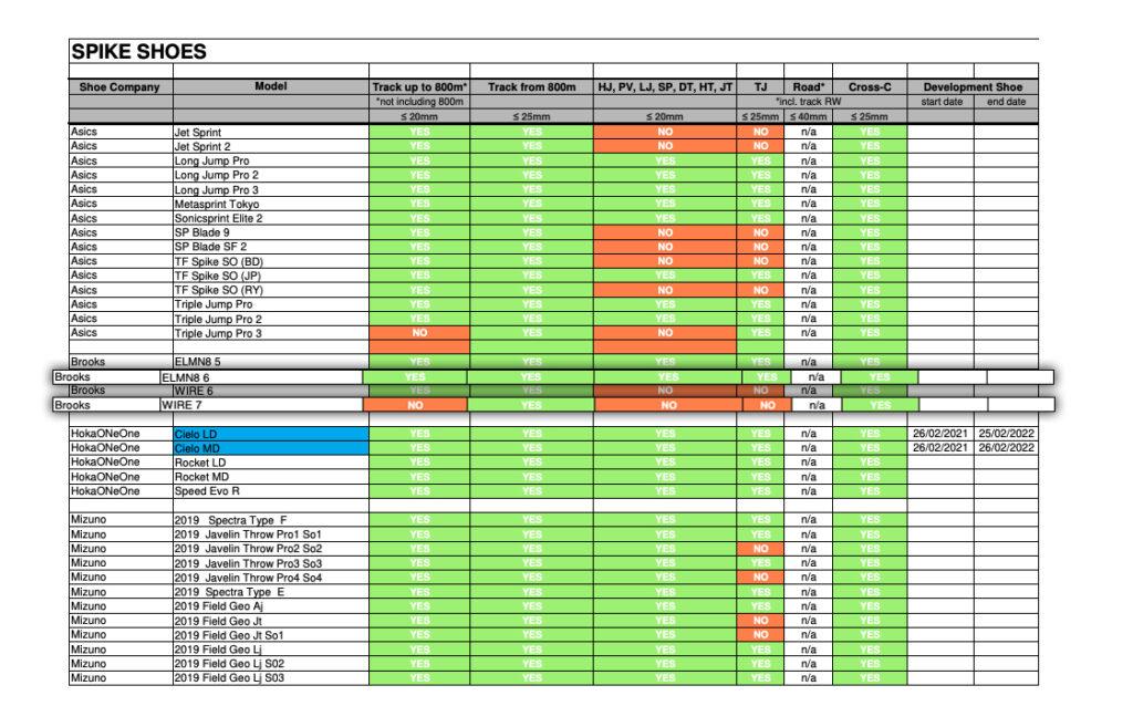 World Athletics Shoes Compliance List Brooks