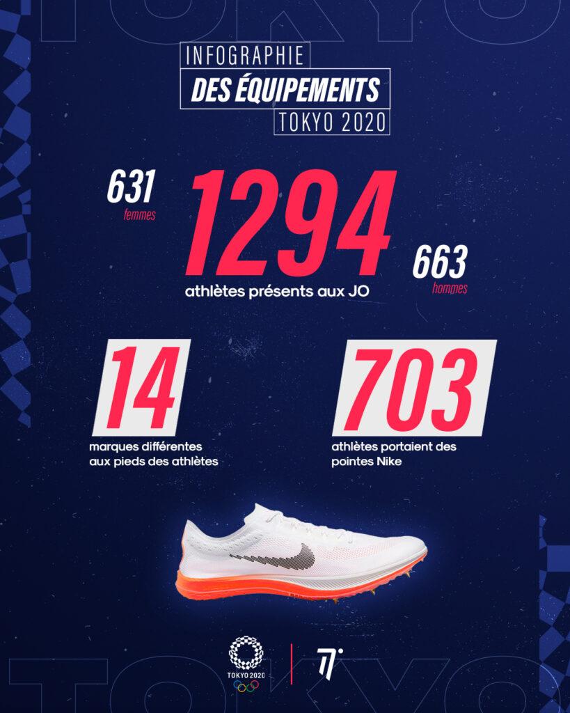 Infographie équipements athlétisme Jeux Olympiques Tokyo 2020